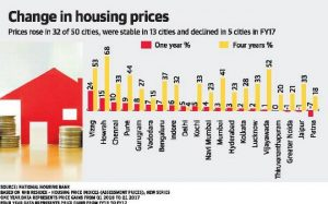Change in Housing Prices