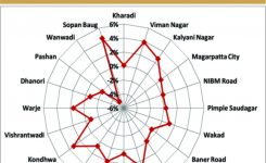Rate of Flats in Pune in Different Areas and How They will Vary in 2018