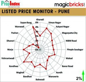 Listed Flats Price Monitors - Pune